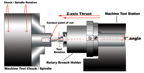 basic rotary broaching principle